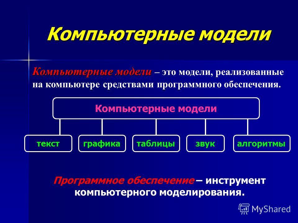 Компьютерные модели Компьютерные модели – это модели, реализованные на компьютере средствами программного обеспечения. Компьютерные модели текстграфикатаблицызвукалгоритмы Программное обеспечение – инструмент компьютерного моделирования.