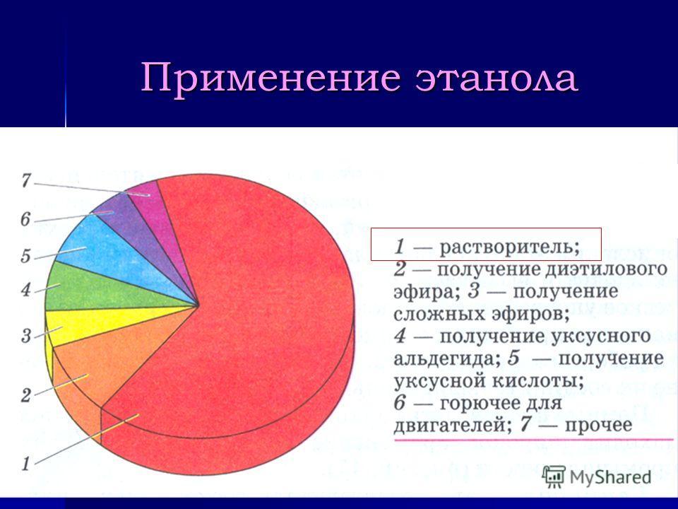 Подобно углеводородам спирты горят с образованием углекислого газа и воды а) 2СН 3 ОН + 3О 2 2СО 2 + 4Н 2 О б) С 2 Н 5 ОН + 3О 2 2СО 2 + 3Н 2 О