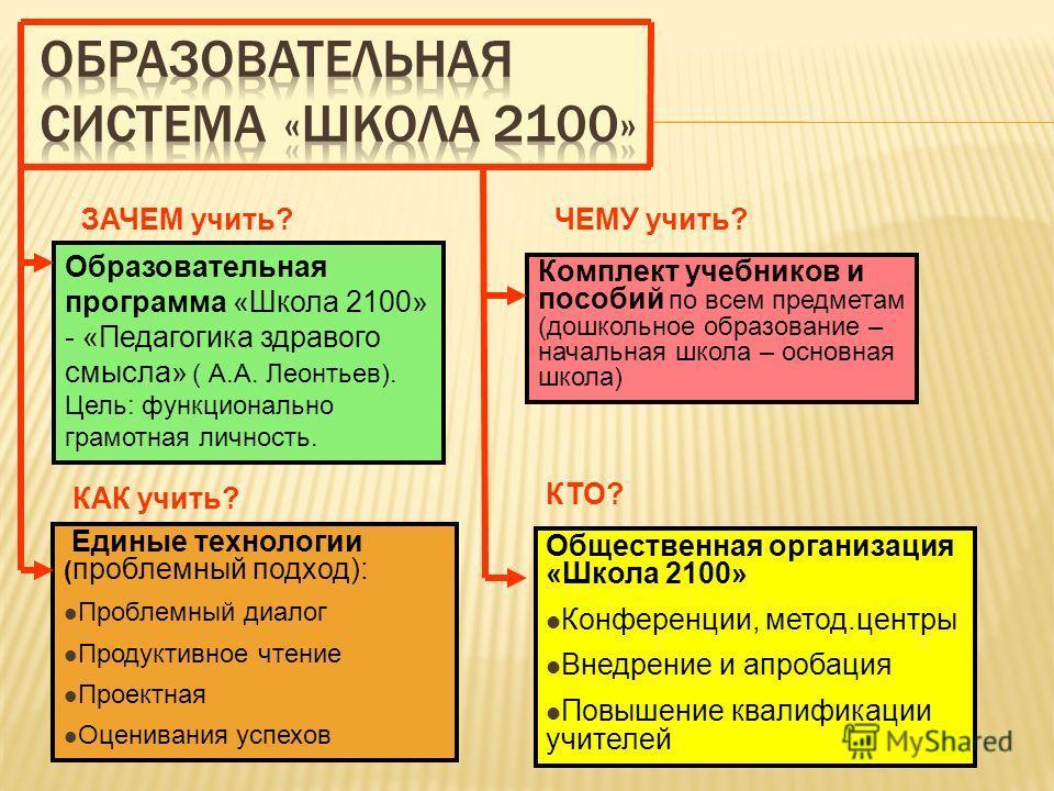 Образовательная программа «Школа 2100» - «Педагогика здравого смысла» ( А.А. Леонтьев). Цель: функционально грамотная личность. Единые технологии ( проблемный подход): Проблемный диалог Продуктивное чтение Проектная Оценивания успехов Комплект учебни