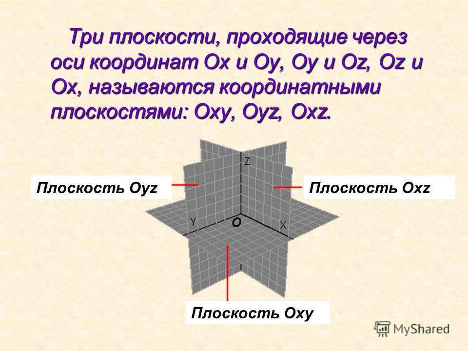 Т ри плоскости, проходящие через оси координат Ох и Оу, Оу и Оz, Оz и Ох, называются координатными плоскостями: Оху, Оуz, Оxz. Плоскость Oxz Плоскость Oxy Плоскость Oyz O