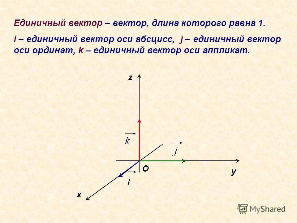 Единичный вектор – вектор, длина которого равна 1. i – единичный вектор оси абсцисс, j – единичный вектор оси ординат, k – единичный вектор оси аппликат. x z y O