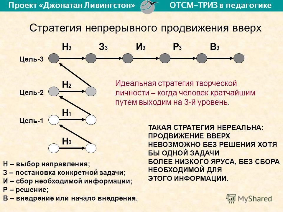 Стратегия непрерывного продвижения вверх Н – выбор направления; З – постановка конкретной задачи; И – сбор необходимой информации; Р – решение; В – внедрение или начало внедрения. Н3Н3 З3З3 И3И3 Р3Р3 В3В3 Н1Н1 Н2Н2 Н0Н0 Цель-1 Цель-2 Цель-3 Идеальная