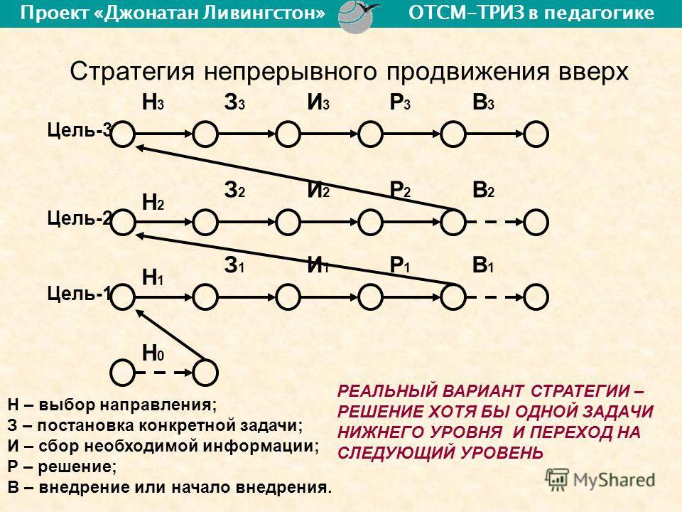 Стратегия непрерывного продвижения вверх Н – выбор направления; З – постановка конкретной задачи; И – сбор необходимой информации; Р – решение; В – внедрение или начало внедрения. Н3Н3 З3З3 И3И3 Р3Р3 В3В3 Н1Н1 Н2Н2 Н0Н0 З2З2 И2И2 Р2Р2 В2В2 З1З1 И1И1