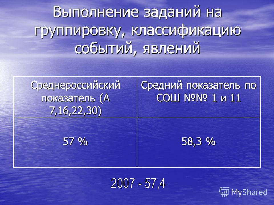 Выполнение заданий на группировку, классификацию событий, явлений Среднероссийский показатель (А 7,16,22,30) Средний показатель по СОШ 1 и 11 57 % 58,3 %