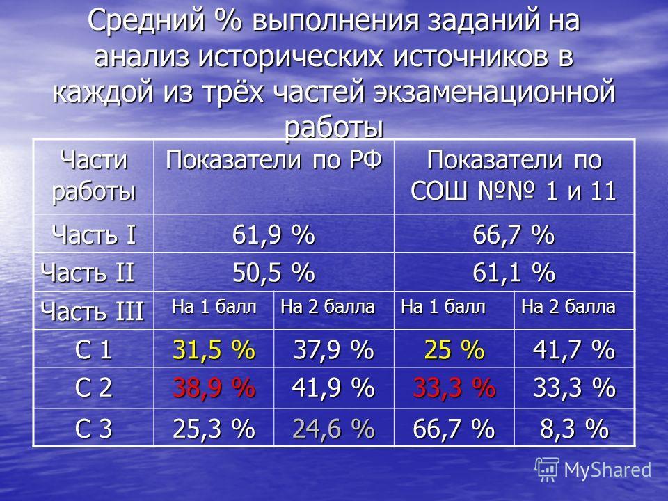 Средний % выполнения заданий на анализ исторических источников в каждой из трёх частей экзаменационной работы Части работы Показатели по РФ Показатели по СОШ 1 и 11 Часть I 61,9 % 66,7 % Часть II 50,5 % 61,1 % Часть III На 1 балл На 2 балла На 1 балл