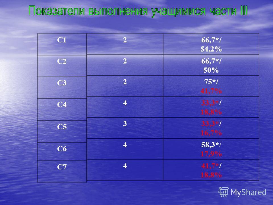 С1 С2 С3 С4 С5 С6 С7 266,7*/ 54,2% 266,7*/ 50% 275*/ 41,7% 433,3*/ 18,8% 333,3*/ 16,7% 458,3*/ 17,9% 441,7*/ 18,8%