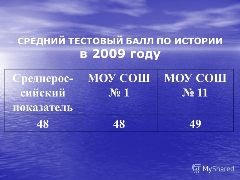 СРЕДНИЙ ТЕСТОВЫЙ БАЛЛ ПО ИСТОРИИ в 2009 году Среднерос- сийский показатель МОУ СОШ 1 МОУ СОШ 11 48 49