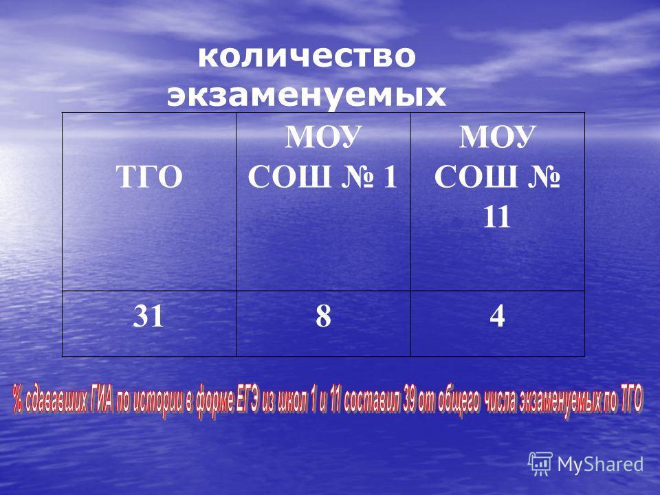 количество экзаменуемых ТГО МОУ СОШ 1 МОУ СОШ 11 3184