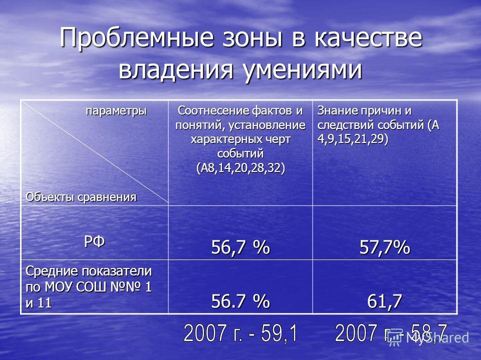 Проблемные зоны в качестве владения умениями параметры параметры Объекты сравнения Соотнесение фактов и понятий, установление характерных черт событий (А8,14,20,28,32) Знание причин и следствий событий (А 4,9,15,21,29) РФ 56,7 % 57,7% Средние показат