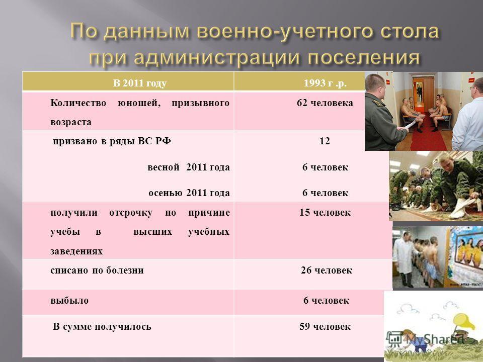 В 2011 году1993 г.р. Количество юношей, призывного возраста 62 человека призвано в ряды ВС РФ весной 2011 года осенью 2011 года 12 6 человек получили отсрочку по причине учебы в высших учебных заведениях 15 человек списано по болезни 26 человек выбыл