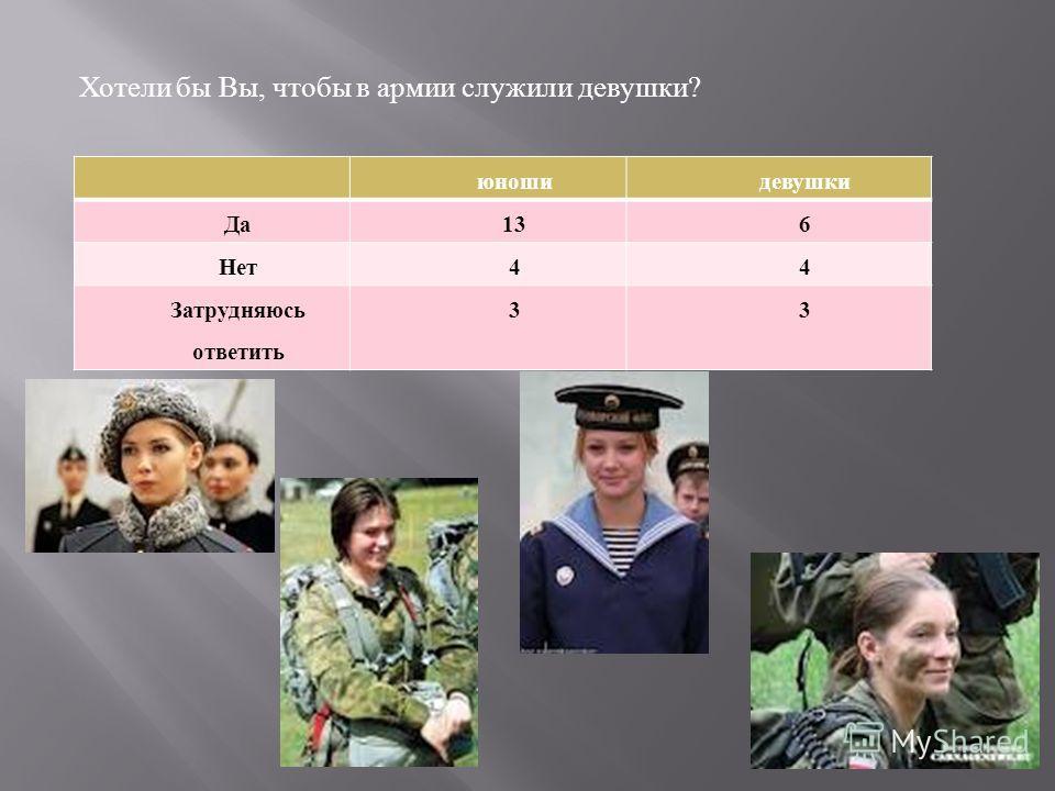 Хотели бы Вы, чтобы в армии служили девушки? юношидевушки Да136 Нет44 Затрудняюсь ответить 33