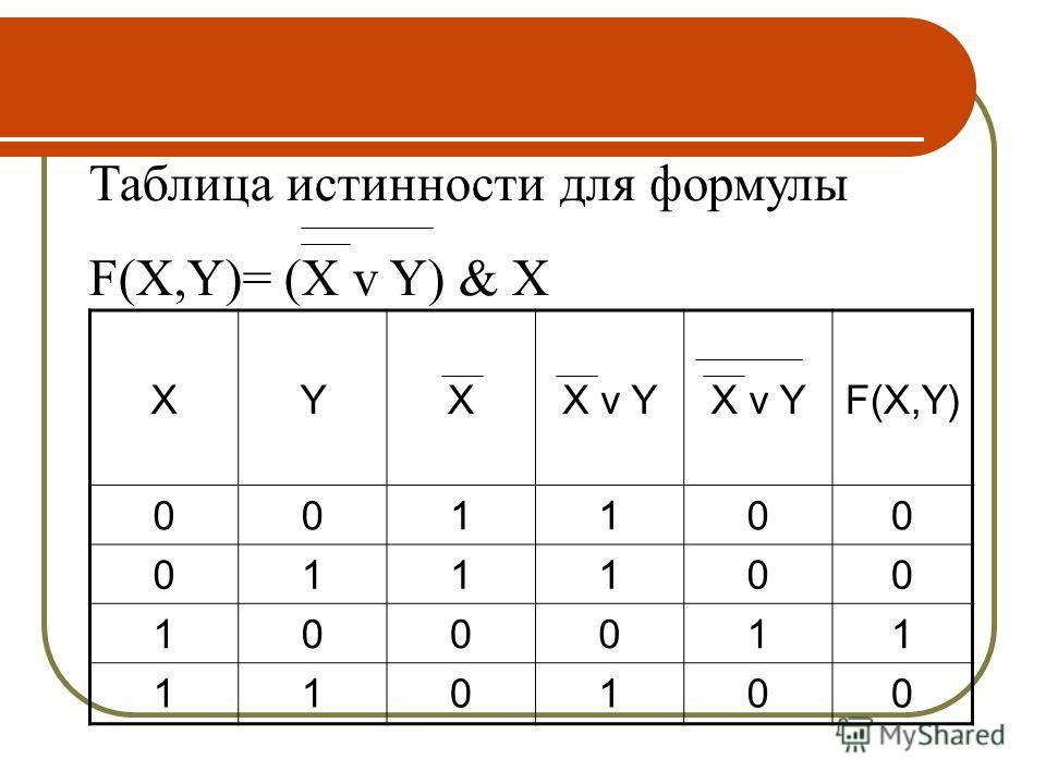 XYXX v Y F(X,Y) 001100 011100 100011 110100 Таблица истинности для формулы F(X,Y)= (X v Y) & X