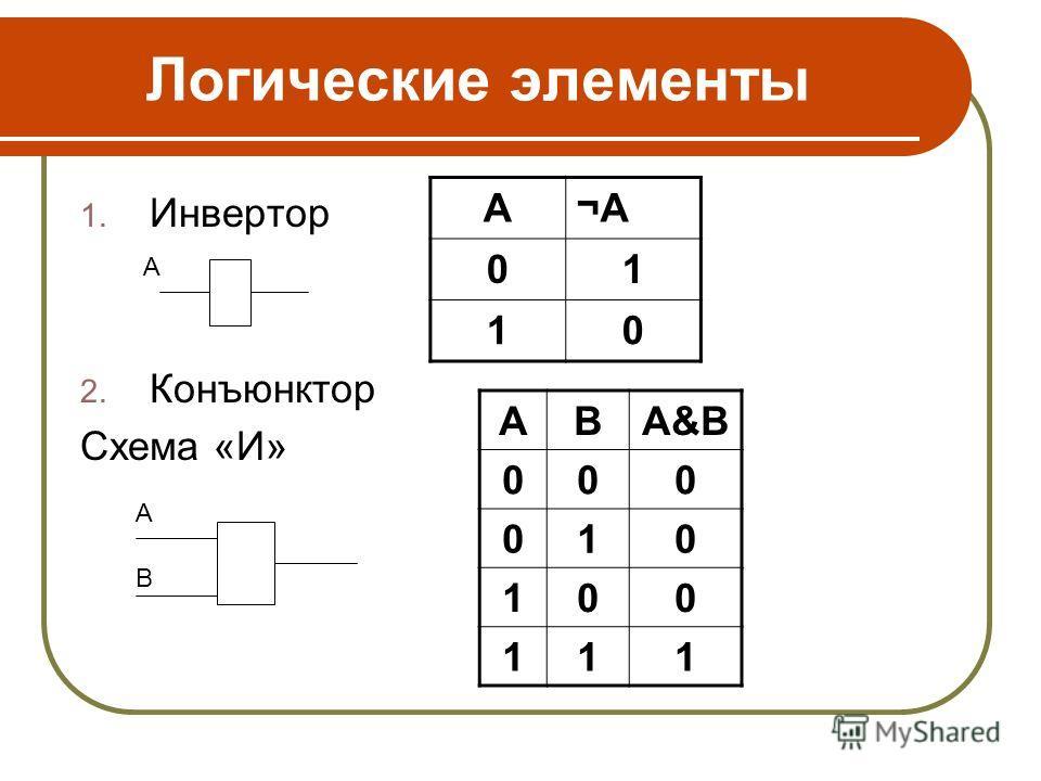 Логические элементы 1. Инвертор 2. Конъюнктор Схема «И» А¬А¬А 01 10 АВА&ВА&В 000 010 100 111 A B A