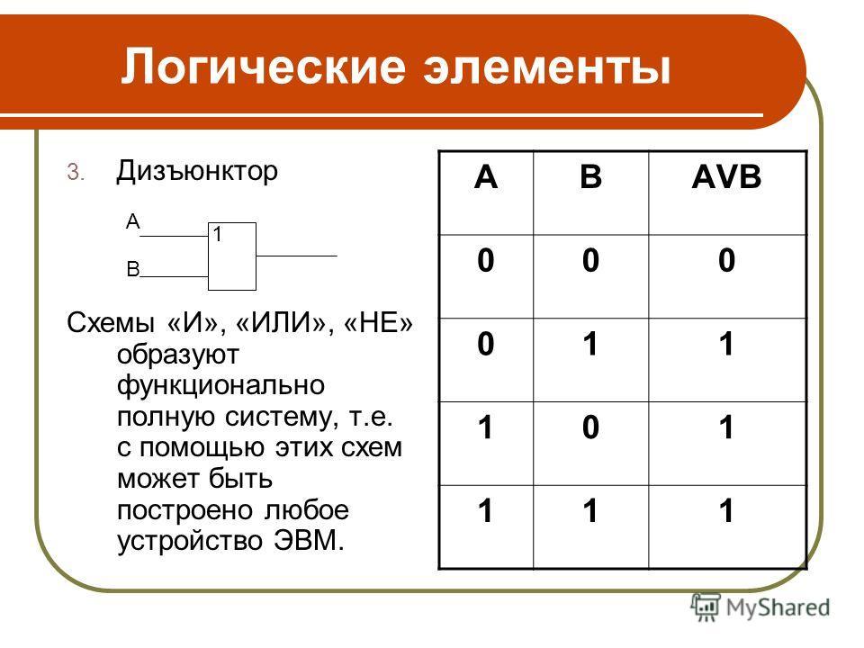 Логические элементы 3. Дизъюнктор Схемы «И», «ИЛИ», «НЕ» образуют функционально полную систему, т.е. с помощью этих схем может быть построено любое устройство ЭВМ. АВАVВАVВ 000 011 101 111 1 A B