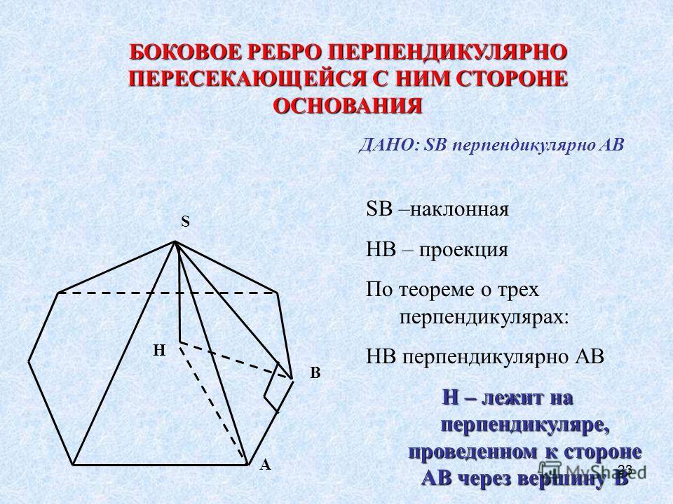 23 S H A B БОКОВОЕ РЕБРО ПЕРПЕНДИКУЛЯРНО ПЕРЕСЕКАЮЩЕЙСЯ С НИМ СТОРОНЕ ОСНОВАНИЯ ДАНО: SB перпендикулярно AB SB –наклонная HB – проекция По теореме о трех перпендикулярах: HB перпендикулярно AB H – лежит на перпендикуляре, проведенном к стороне AB чер