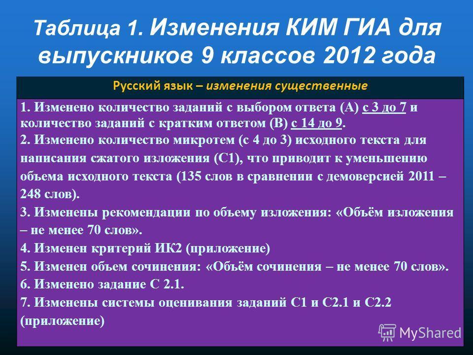 Русский язык – изменения существенные 1. Изменено количество заданий с выбором ответа (А) с 3 до 7 и количество заданий с кратким ответом (В) с 14 до 9. 2. Изменено количество микротем (с 4 до 3) исходного текста для написания сжатого изложения (С1),