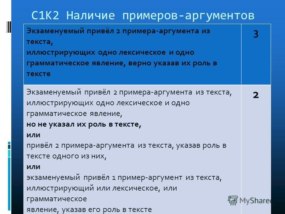 С1К2 Наличие примеров-аргументов Экзаменуемый привёл 2 примера-аргумента из текста, иллюстрирующих одно лексическое и одно грамматическое явление, верно указав их роль в тексте 3 Экзаменуемый привёл 2 примера-аргумента из текста, иллюстрирующих одно