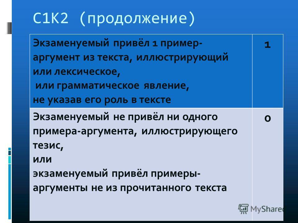 С1К2 (продолжение) Экзаменуемый привёл 1 пример- аргумент из текста, иллюстрирующий или лексическое, или грамматическое явление, не указав его роль в тексте 1 Экзаменуемый не привёл ни одного примера-аргумента, иллюстрирующего тезис, или экзаменуемый