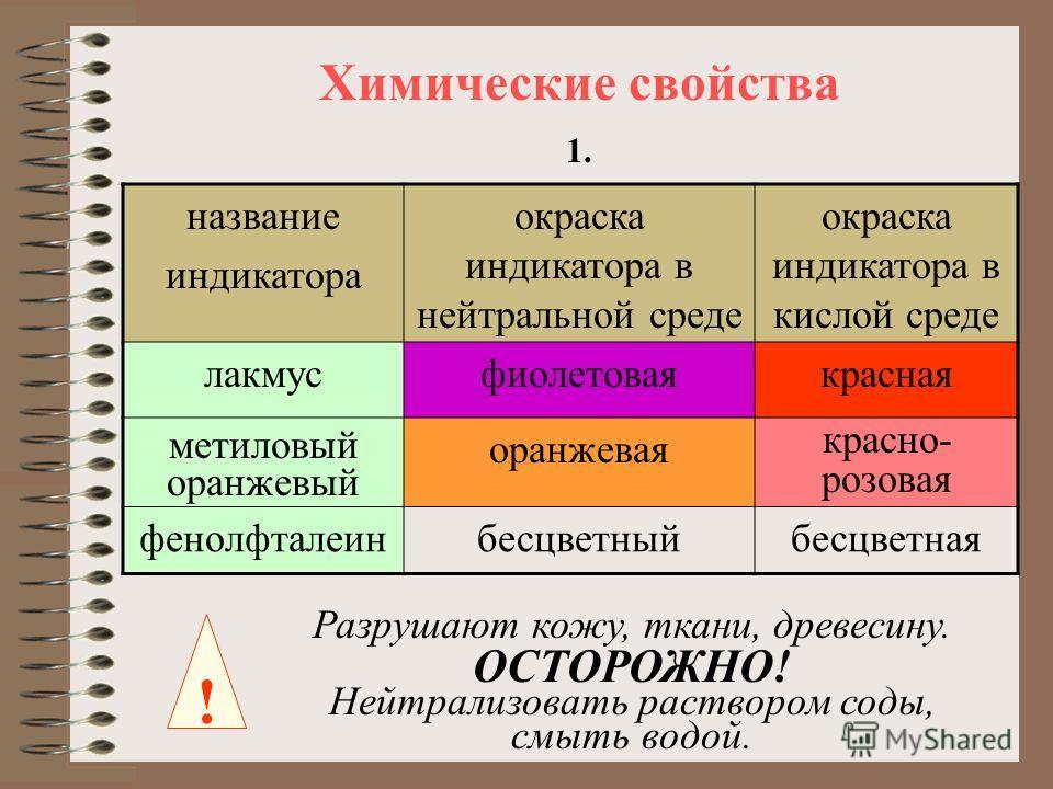 Химические свойства название индикатора окраска индикатора в нейтральной среде окраска индикатора в кислой среде лакмусфиолетоваякрасная метиловый оранжевый оранжевая красно- розовая фенолфталеинбесцветныйбесцветная 1. ! Разрушают кожу, ткани, древес