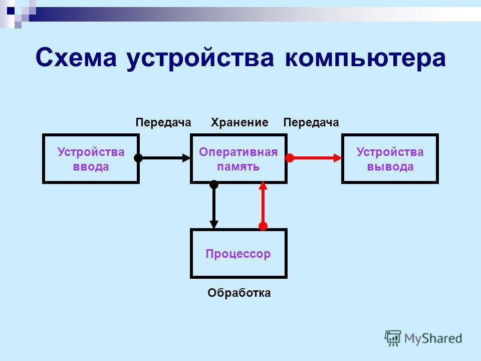 Схема устройства компьютера Устройства ввода Устройства вывода Оперативная память Процессор Передача Обработка Хранение