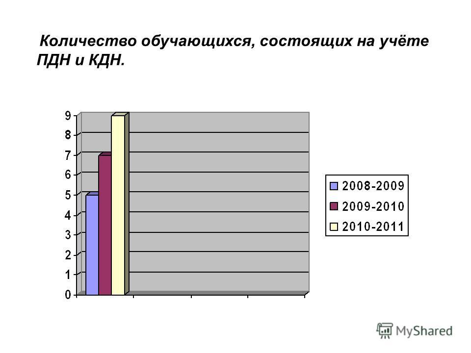 Количество обучающихся, состоящих на учёте ПДН и КДН.