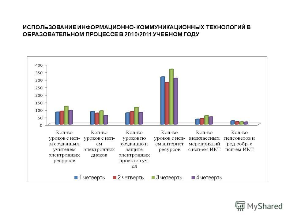 ИСПОЛЬЗОВАНИЕ ИНФОРМАЦИОННО- КОММУНИКАЦИОННЫХ ТЕХНОЛОГИЙ В ОБРАЗОВАТЕЛЬНОМ ПРОЦЕССЕ В 2010/2011 УЧЕБНОМ ГОДУ