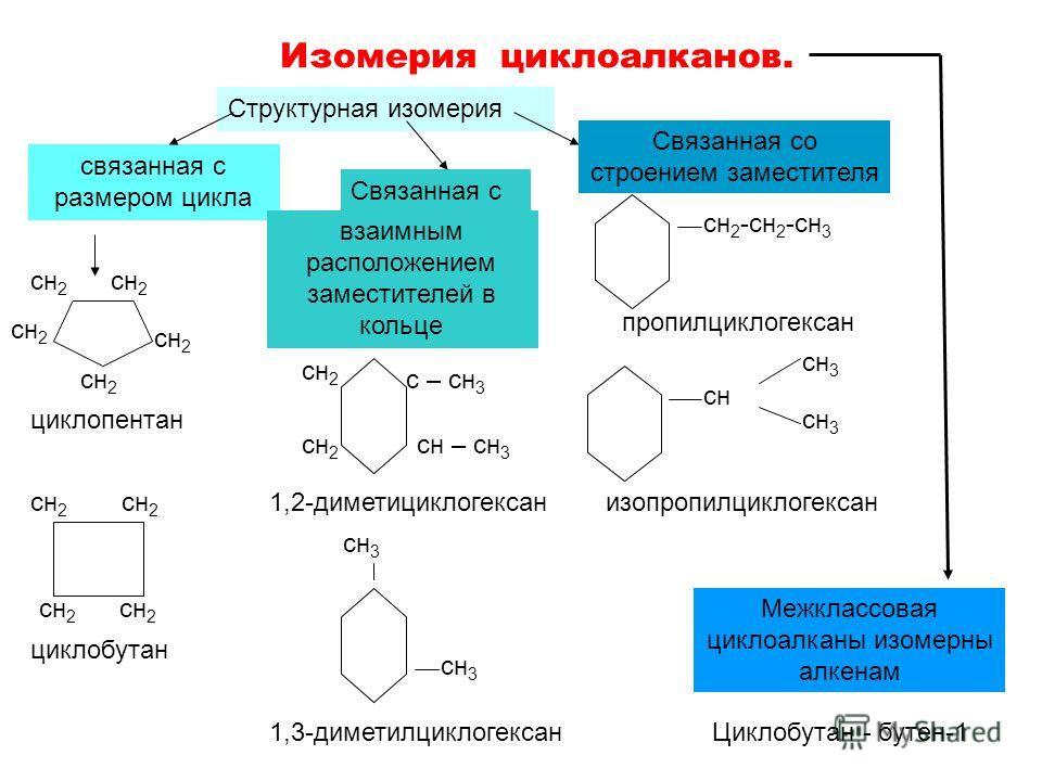 Изомерия циклоалканов. Структурная изомерия связанная с размером цикла Связанная с сн 2 циклопентан сн 2 циклобутан взаимным расположением заместителей в кольце сн 2 с – сн 3 сн – сн 3 сн 2 1,2-диметициклогексан сн 3 1,3-диметилциклогексан Связанная