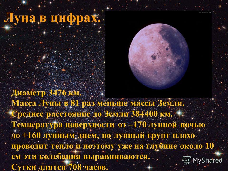 Диаметр 3476 км. Масса Луны в 81 раз меньше массы Земли. Среднее расстояние до Земли 384400 км. Температура поверхности от –170 лунной ночью до +160 лунным днем, но лунный грунт плохо проводит тепло и поэтому уже на глубине около 10 см эти колебания