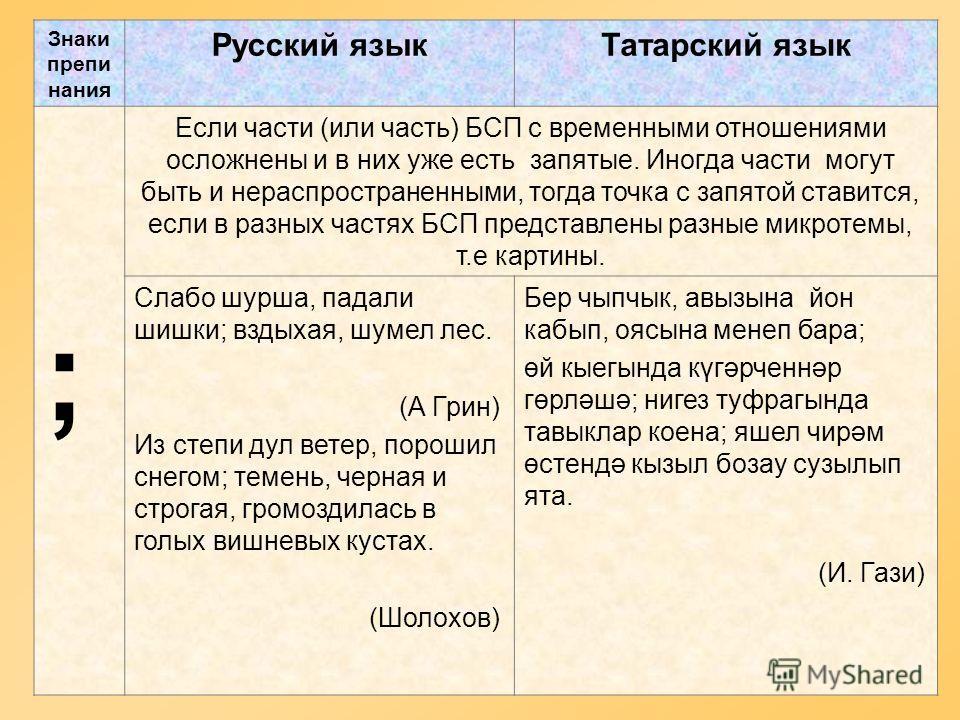 Знаки препи нания Русский языкТатарский язык ; Если части (или часть) БСП с временными отношениями осложнены и в них уже есть запятые. Иногда части могут быть и нераспространенными, тогда точка с запятой ставится, если в разных частях БСП представлен