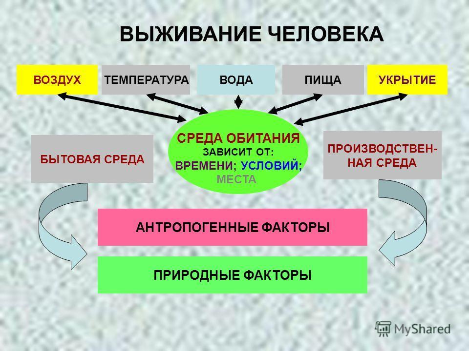 ВЫЖИВАНИЕ ЧЕЛОВЕКА СРЕДА ОБИТАНИЯ ЗАВИСИТ ОТ: ВРЕМЕНИ; УСЛОВИЙ; МЕСТА БЫТОВАЯ СРЕДА ПРОИЗВОДСТВЕН- НАЯ СРЕДА АНТРОПОГЕННЫЕ ФАКТОРЫ ПРИРОДНЫЕ ФАКТОРЫ ВОЗДУХТЕМПЕРАТУРАВОДАПИЩАУКРЫТИЕ