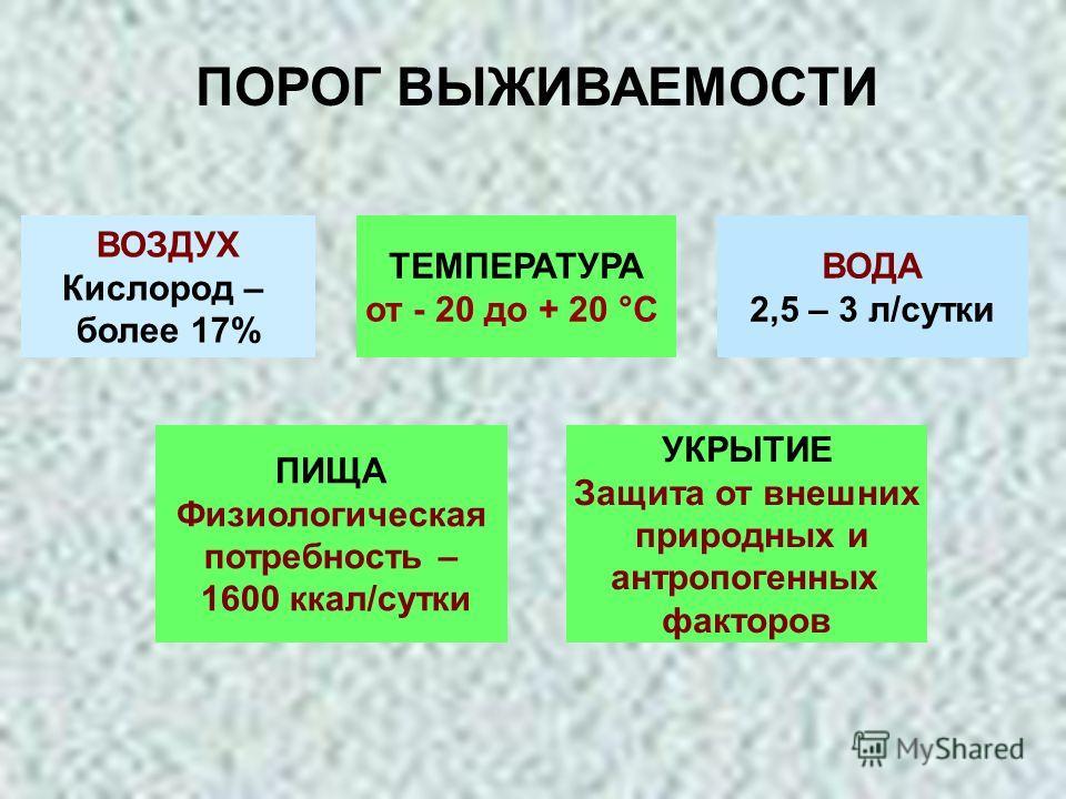 ПОРОГ ВЫЖИВАЕМОСТИ ВОЗДУХ Кислород – более 17% ТЕМПЕРАТУРА от - 20 до + 20 °С ВОДА 2,5 – 3 л/сутки ПИЩА Физиологическая потребность – 1600 ккал/сутки УКРЫТИЕ Защита от внешних природных и антропогенных факторов