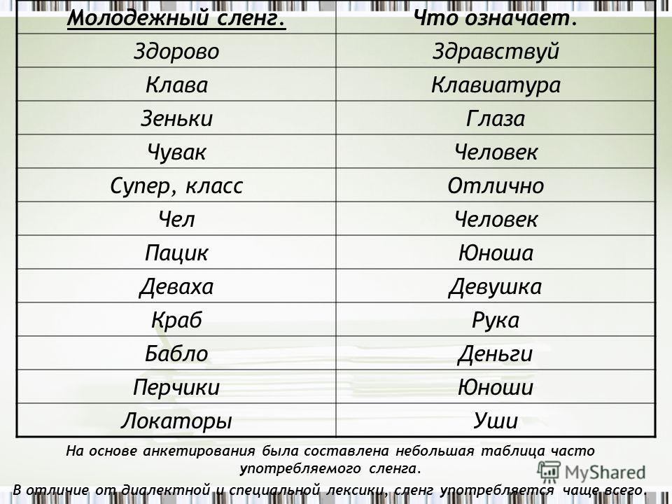 На основе анкетирования была составлена небольшая таблица часто употребляемого сленга. В отличие от диалектной и специальной лексики, сленг употребляется чаще всего. Молодежный сленг.Что означает. ЗдоровоЗдравствуй КлаваКлавиатура ЗенькиГлаза ЧувакЧе
