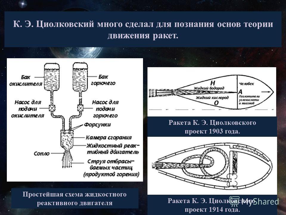 К. Э. Циолковский много сделал для познания основ теории движения ракет. Простейшая схема жидкостного реактивного двигателя Ракета К. Э. Циолковского проект 1903 года. Ракета К. Э. Циолковского проект 1914 года.