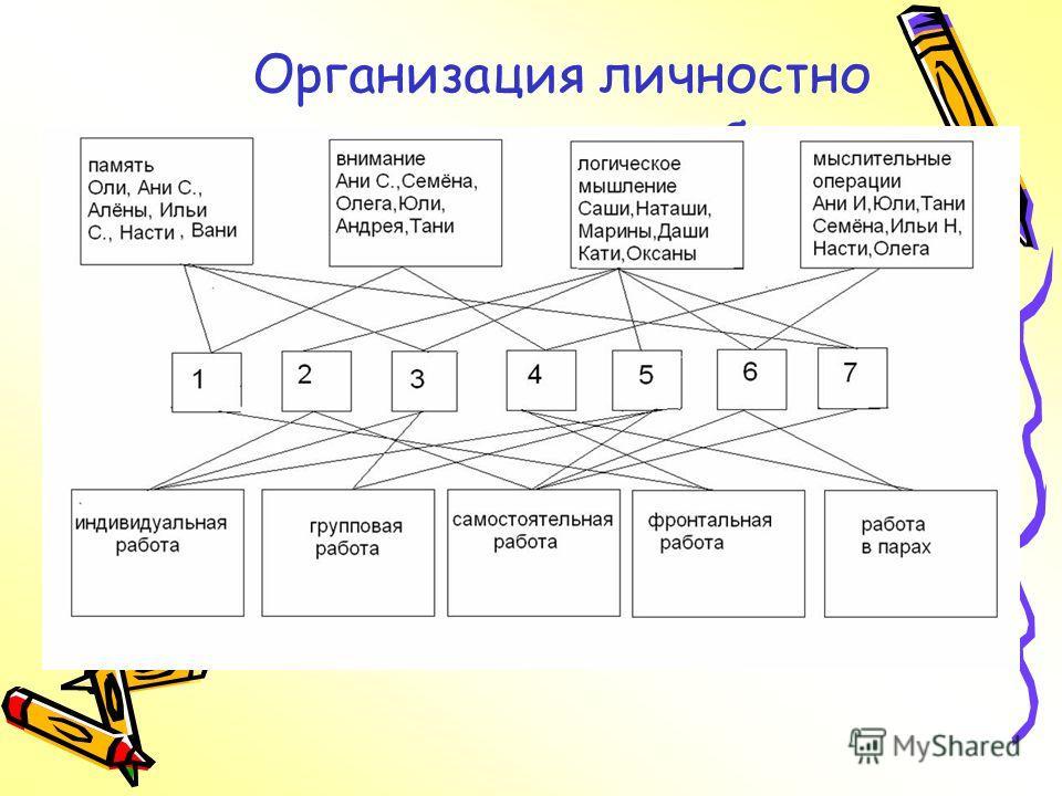 Организация личностно ориентированного обучения