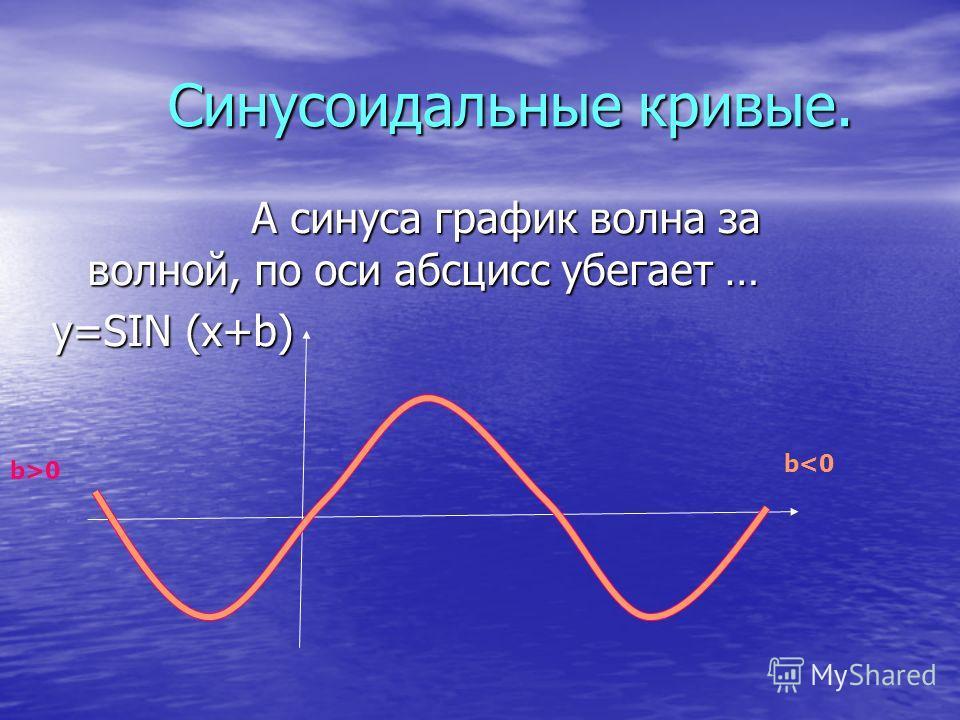 Синусоидальные кривые. Синусоидальные кривые. А синуса график волна за волной, по оси абсцисс убегает … А синуса график волна за волной, по оси абсцисс убегает … y=SIN (x+b) b0