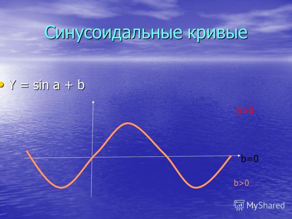 Синусоидальные кривые Y = sin a + b Y = sin a + b b>0 b=0