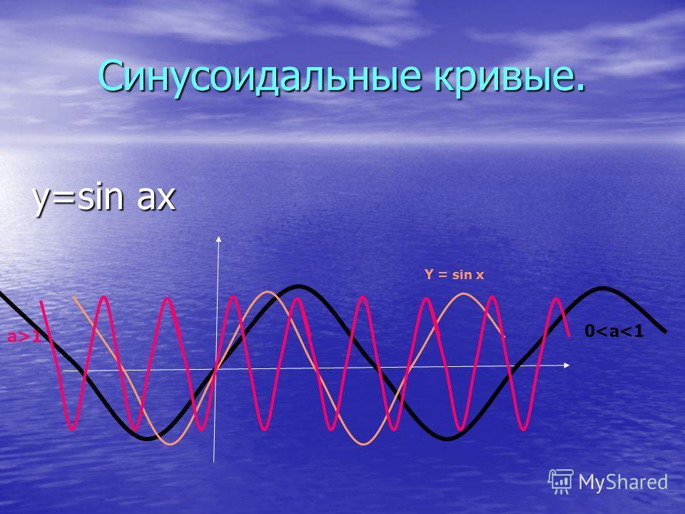Синусоидальные кривые. y=sin ах 0