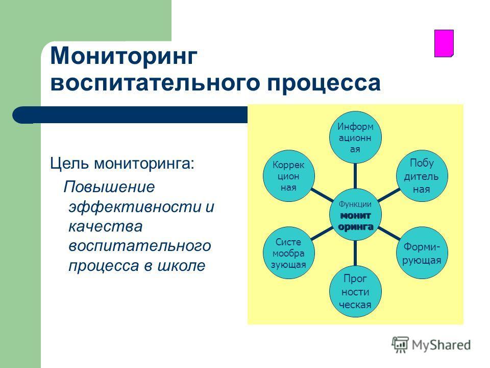 Мониторинг воспитательного процесса Цель мониторинга: Повышение эффективности и качества воспитательного процесса в школе мониторинга Функции мониторинга Информационная Побу дительная Форми- рующая Прог ности ческая Систе мообразующая Коррекцион ная