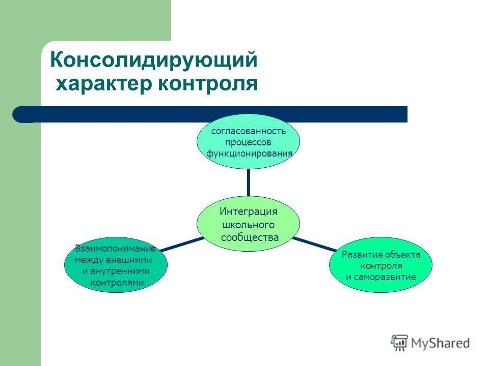 Консолидирующий характер контроля Интеграция школьного сообщества согласованность процессов функционирования Развитие объекта контроля и саморазвитие Взаимопонимание между внешними и внутренними контролями