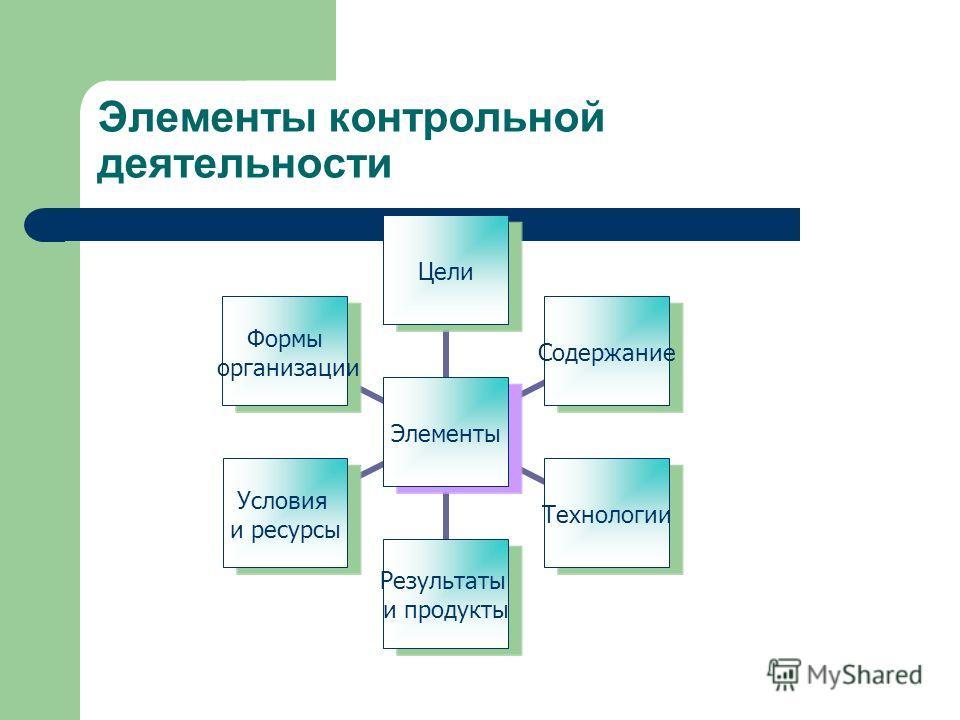 Элементы контрольной деятельности Элементы ЦелиСодержаниеТехнологии Результаты и продукты Условия и ресурсы Формы организации