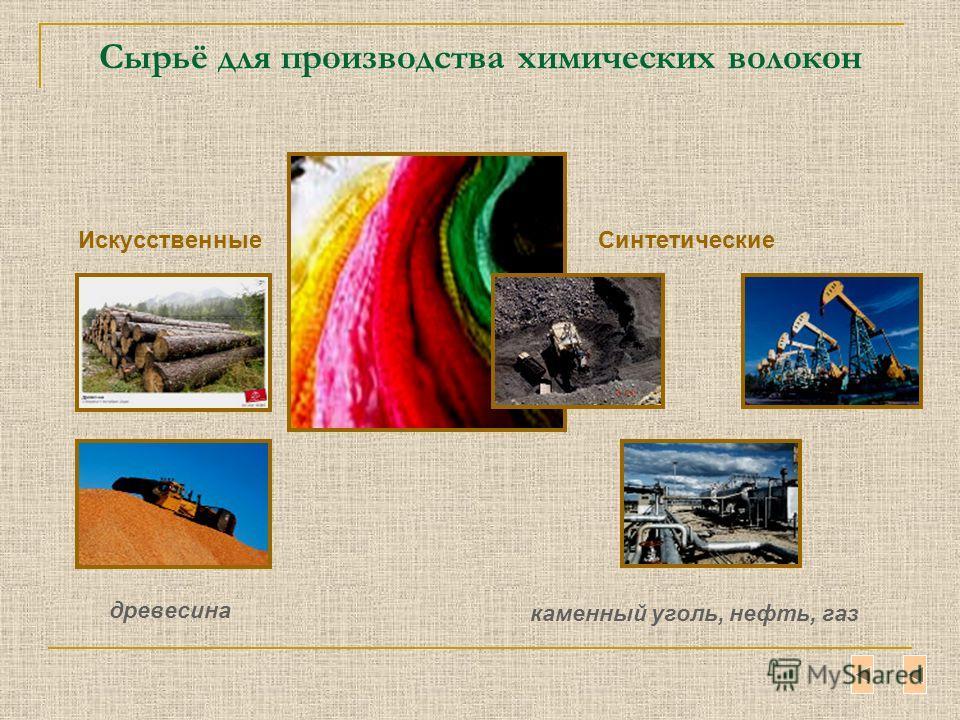 Сырьё для производства химических волокон Искусственные древесина Синтетические каменный уголь, нефть, газ