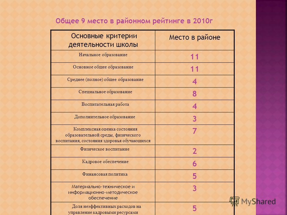 Основные критерии деятельности школы Место в районе Начальное образование 11 Основное общее образование 11 Среднее (полное) общее образование 4 Специальное образование 8 Воспитательная работа 4 Дополнительное образование 3 Комплексная оценка состояни