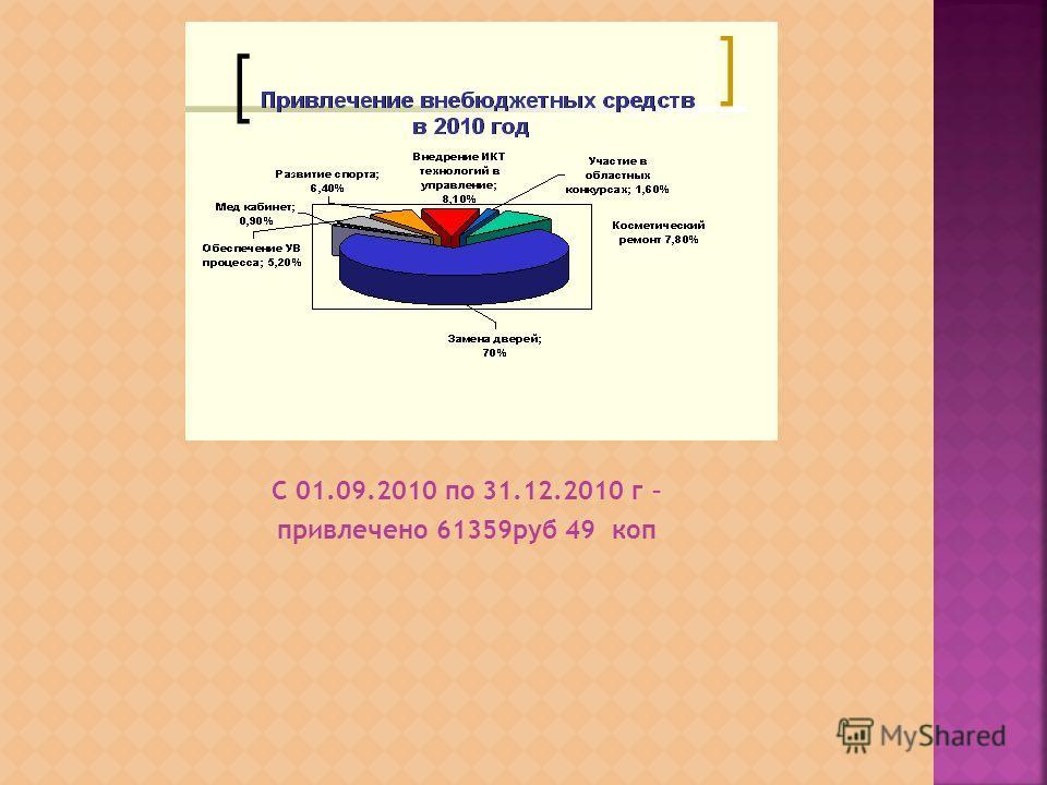 С 01.09.2010 по 31.12.2010 г – привлечено 61359руб 49 коп