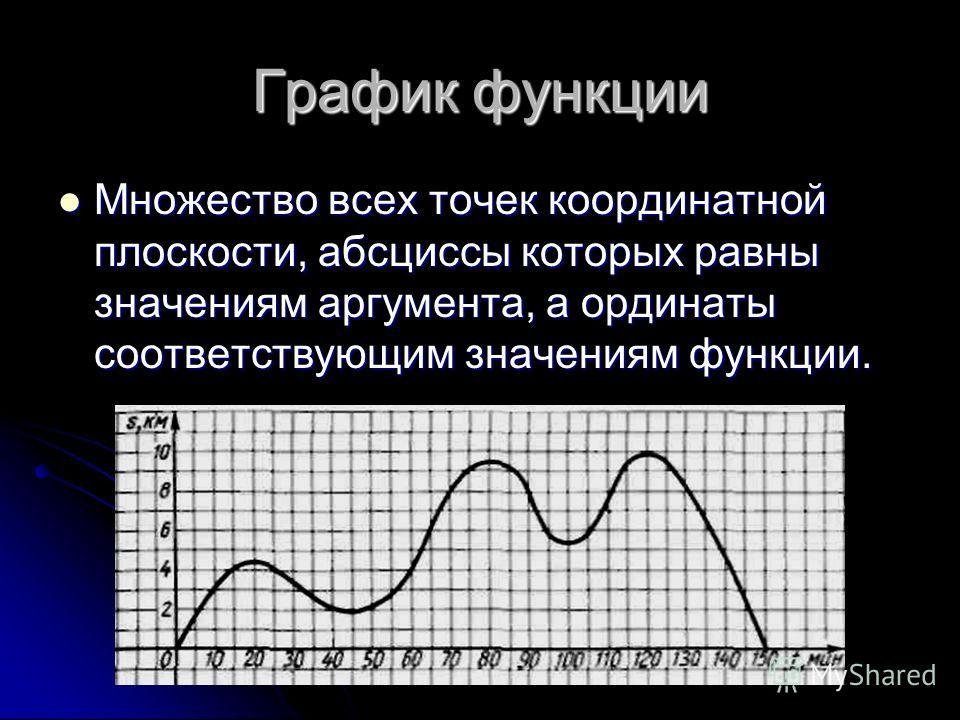 График функции Множество всех точек координатной плоскости, абсциссы которых равны значениям аргумента, а ординаты соответствующим значениям функции. Множество всех точек координатной плоскости, абсциссы которых равны значениям аргумента, а ординаты