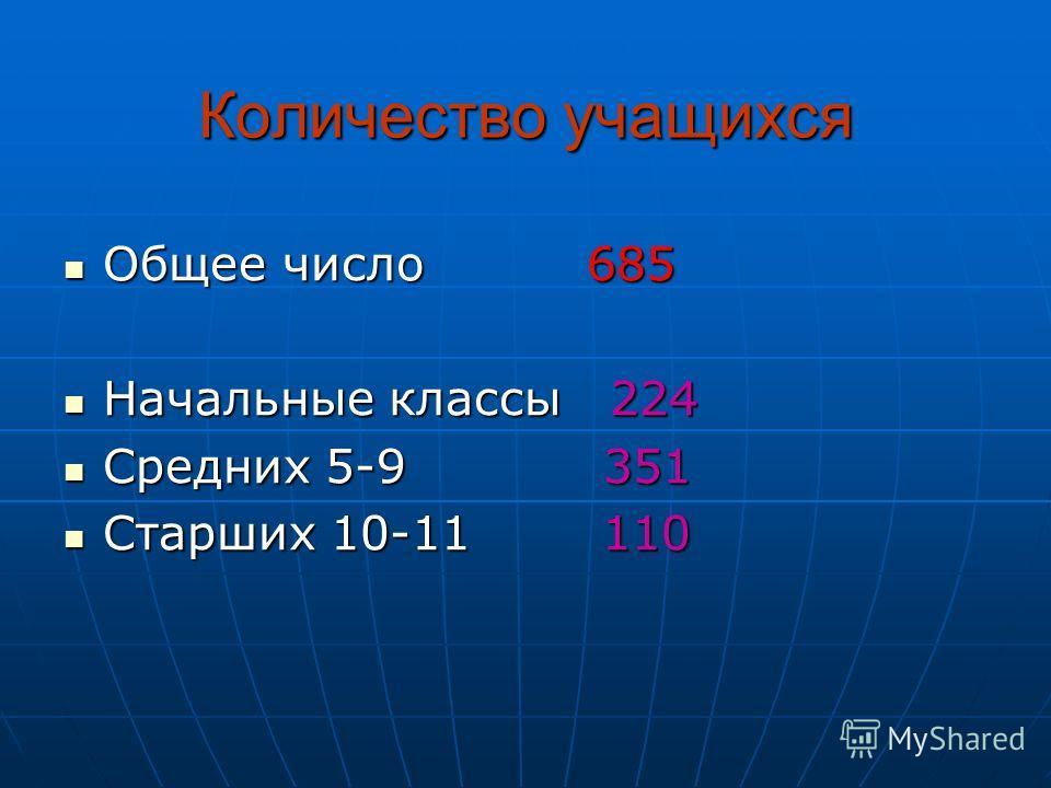 Количество учащихся Общее число 685 Общее число 685 Начальные классы 224 Начальные классы 224 Средних 5-9 351 Средних 5-9 351 Старших 10-11 110 Старших 10-11 110