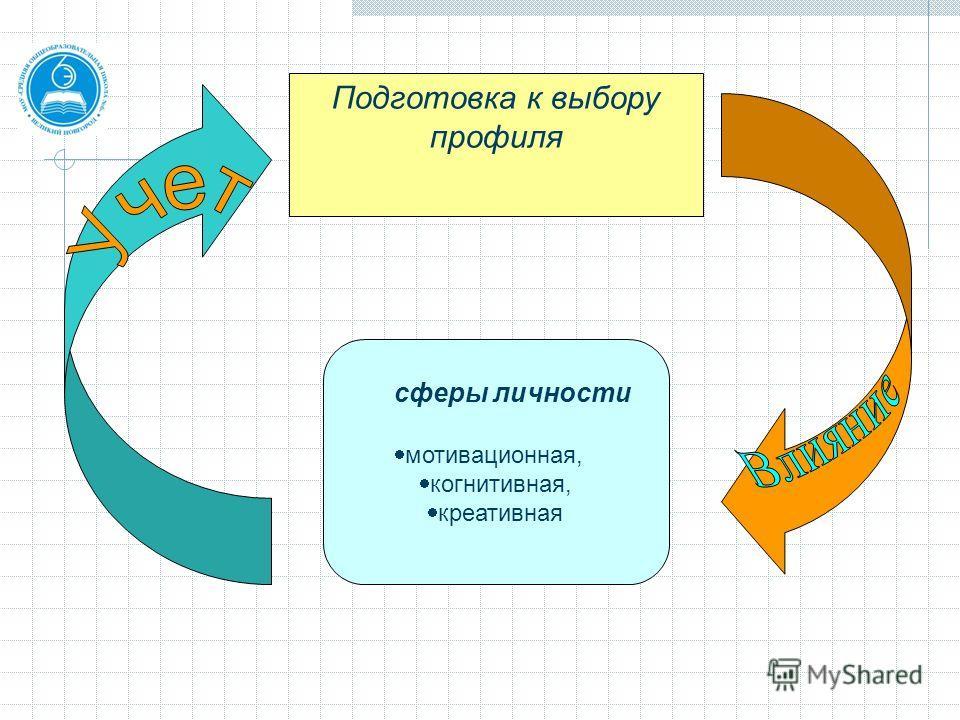 Подготовка к выбору профиля сферы личности мотивационная, когнитивная, креативная