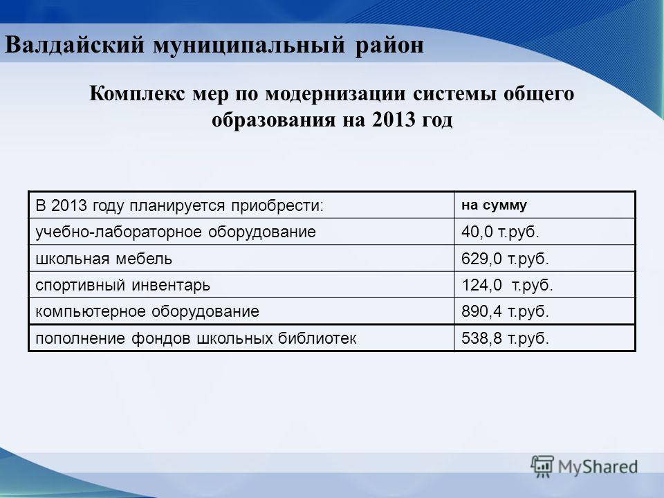 Валдайский муниципальный район Комплекс мер по модернизации системы общего образования на 2013 год В 2013 году планируется приобрести: на сумму учебно-лабораторное оборудование40,0 т.руб. школьная мебель629,0 т.руб. спортивный инвентарь124,0 т.руб. к