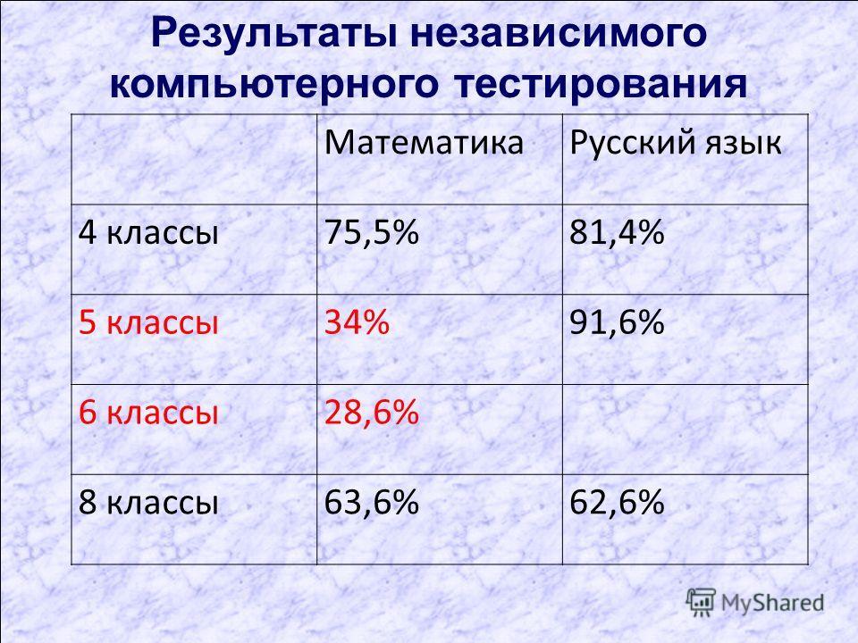 Результаты независимого компьютерного тестирования МатематикаРусский язык 4 классы75,5%81,4% 5 классы34%91,6% 6 классы28,6% 8 классы63,6%62,6%