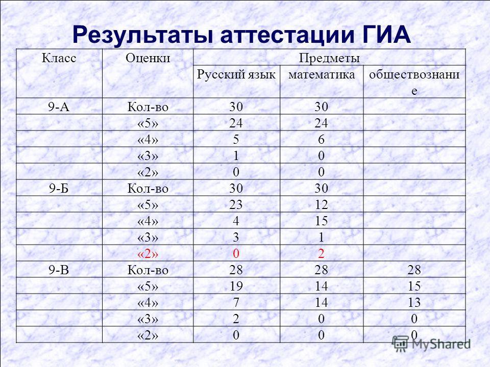 Результаты аттестации ГИА КлассОценкиПредметы Русский языкматематикаобществознани е 9-АКол-во30 «5»24 «4»56 «3»10 «2»00 9-БКол-во30 «5»2312 «4»415 «3»31 «2»02 9-ВКол-во28 «5»191415 «4»71413 «3»200 «2»000