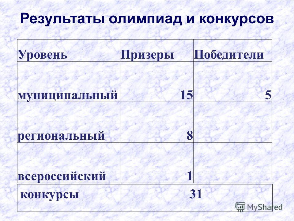 Результаты олимпиад и конкурсов УровеньПризерыПобедители муниципальный155 региональный8 всероссийский1 конкурсы31